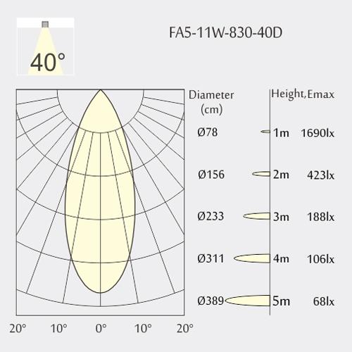 Light distribution